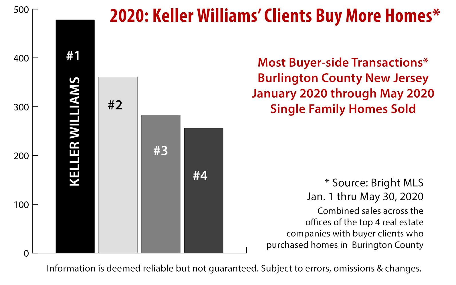 Burlington County: Keller Williams Brings the Buyers